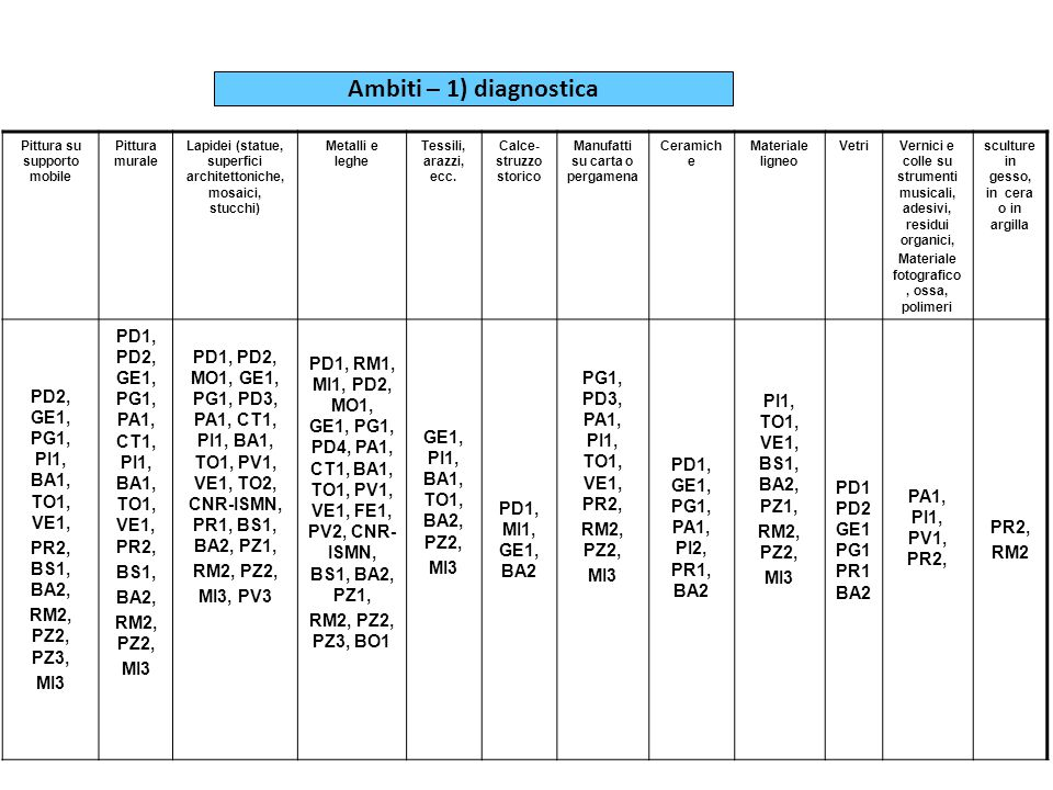 Ambiti – 1) diagnostica PD2, GE1, PG1, PI1, BA1, TO1, VE1,