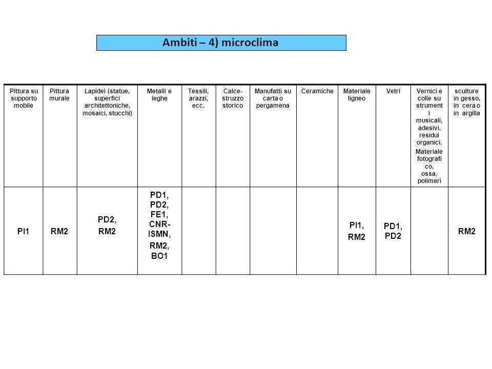Ambiti – 4) microclima PI1 RM2 PD2, PD1, PD2, FE1, CNR-ISMN, RM2, BO1
