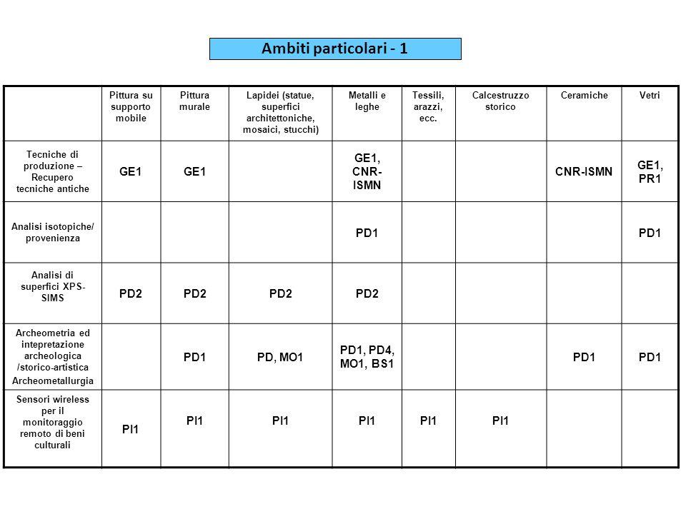 Ambiti particolari - 1 GE1 GE1, CNR-ISMN CNR-ISMN GE1, PR1 PD1 PD2