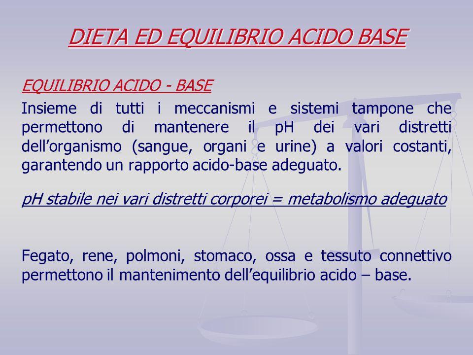 DIETA ED EQUILIBRIO ACIDO BASE