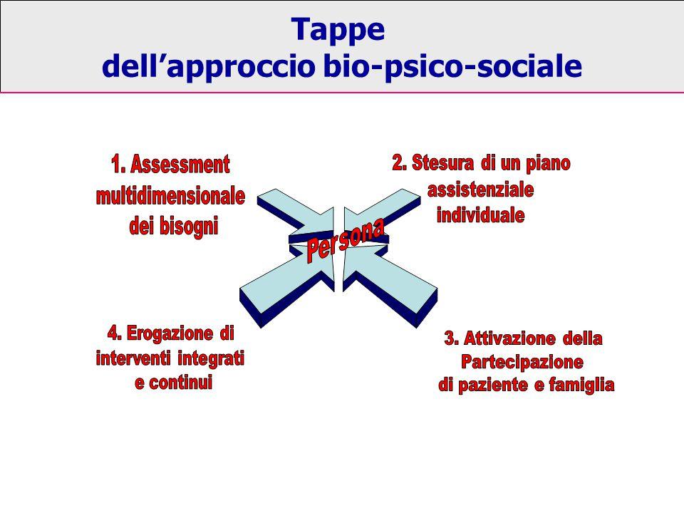 dell'approccio bio-psico-sociale