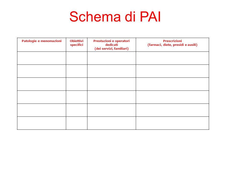 Schema di PAI Patologie e menomazioni Obiettivi specifici