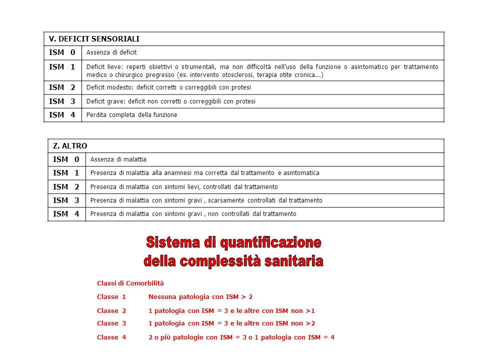 Sistema di quantificazione della complessità sanitaria