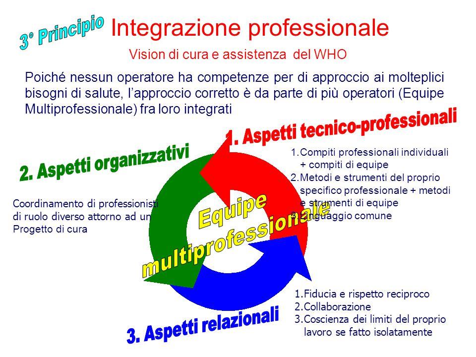 Integrazione professionale