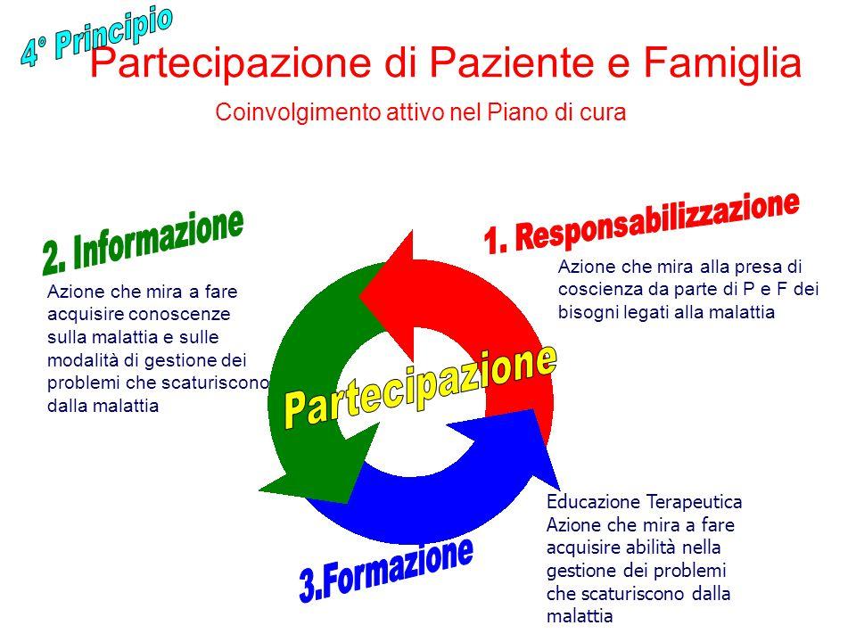 Partecipazione di Paziente e Famiglia
