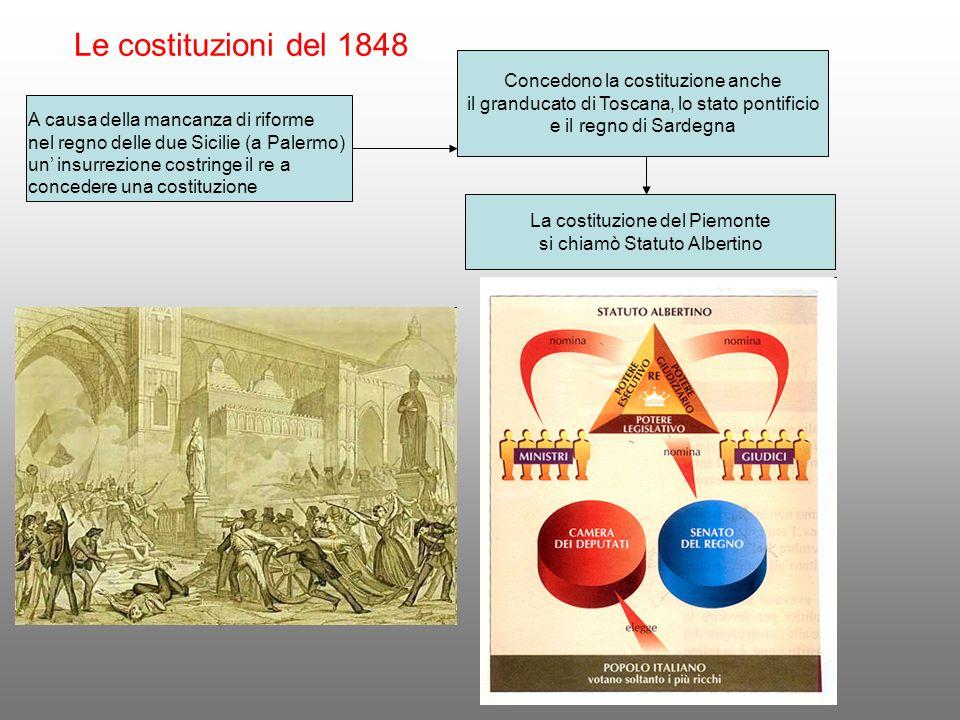 Le costituzioni del 1848 Concedono la costituzione anche