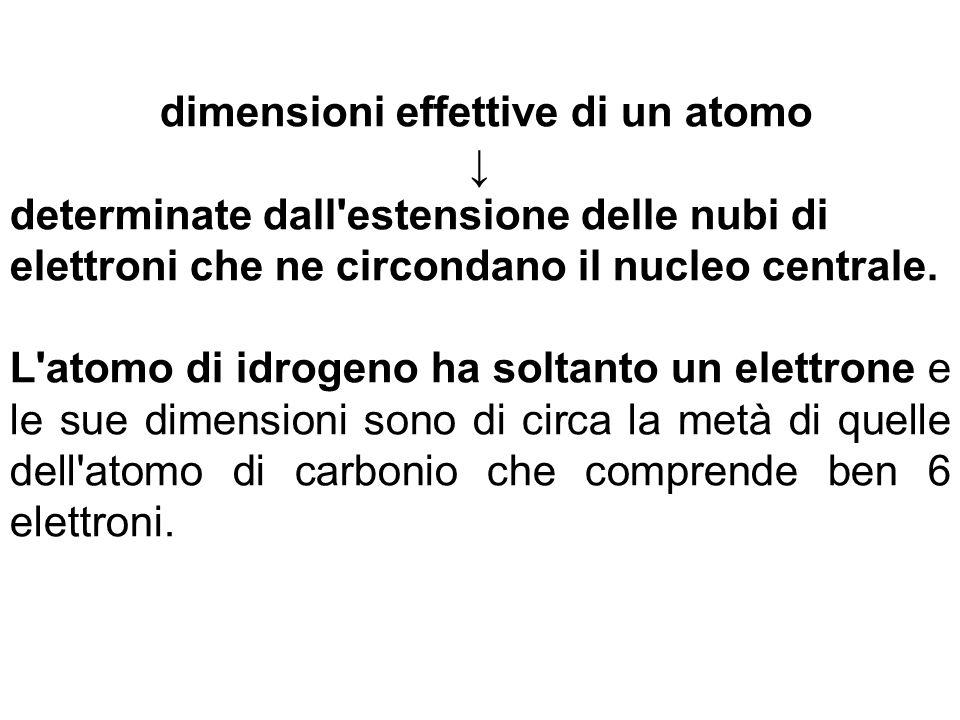 dimensioni effettive di un atomo