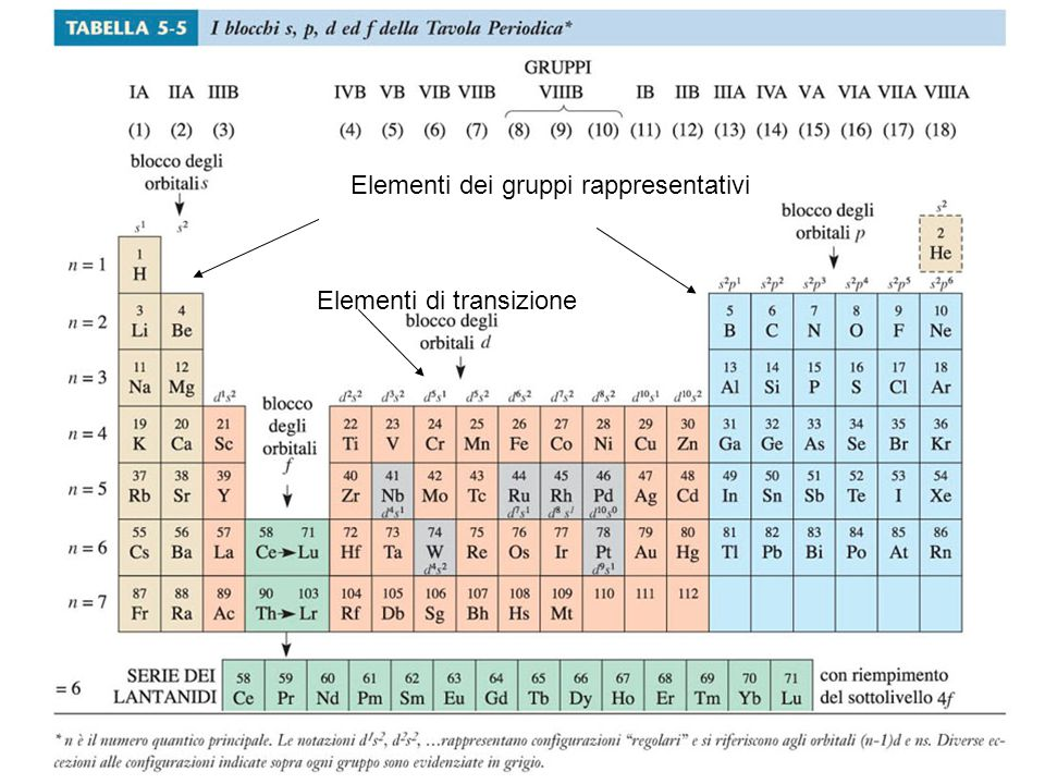 Elementi dei gruppi rappresentativi