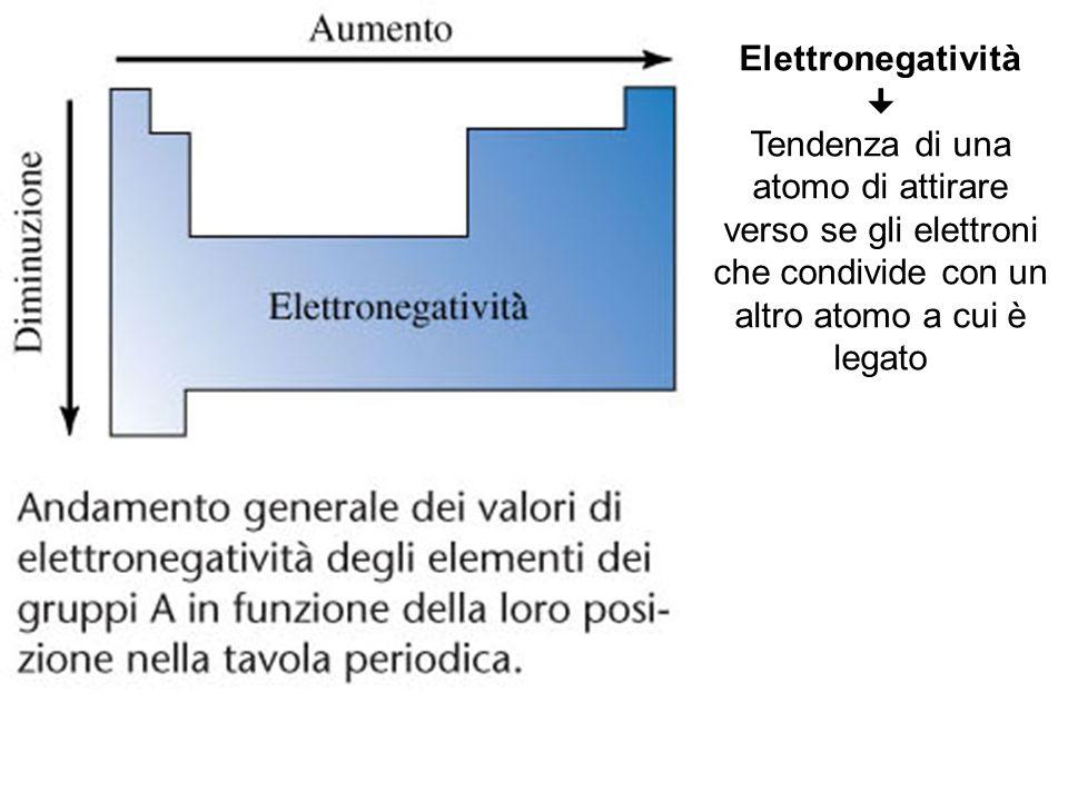 Elettronegatività  Tendenza di una atomo di attirare verso se gli elettroni che condivide con un altro atomo a cui è legato.