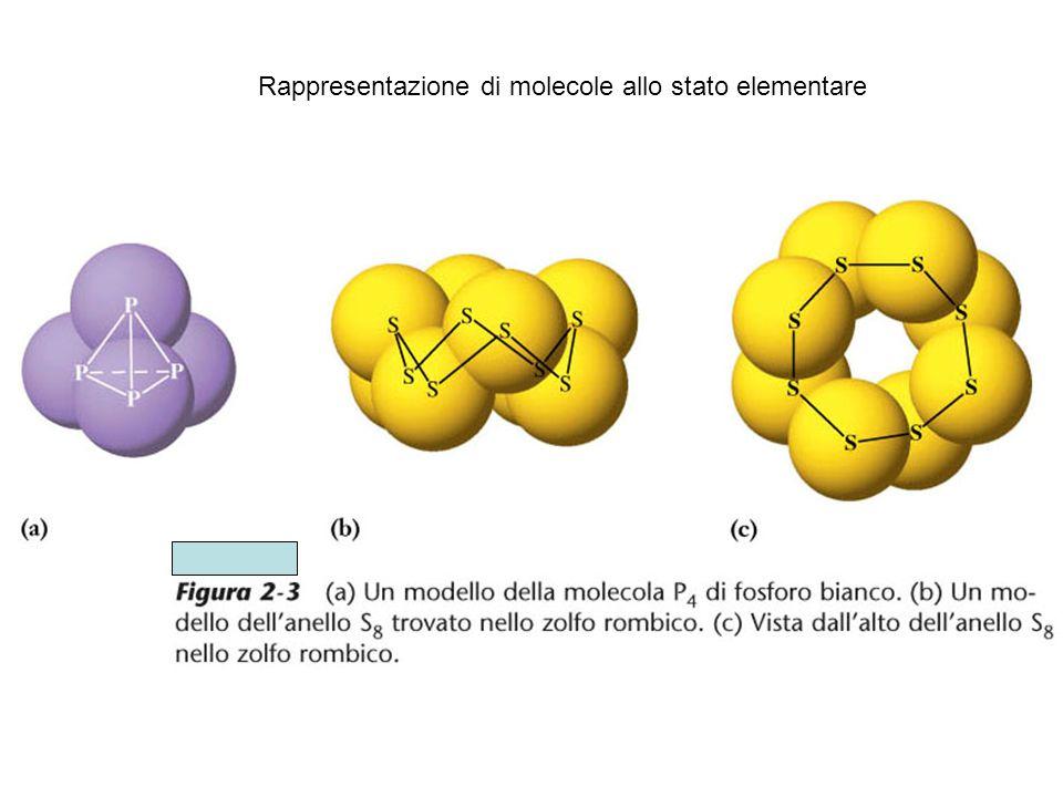 Rappresentazione di molecole allo stato elementare