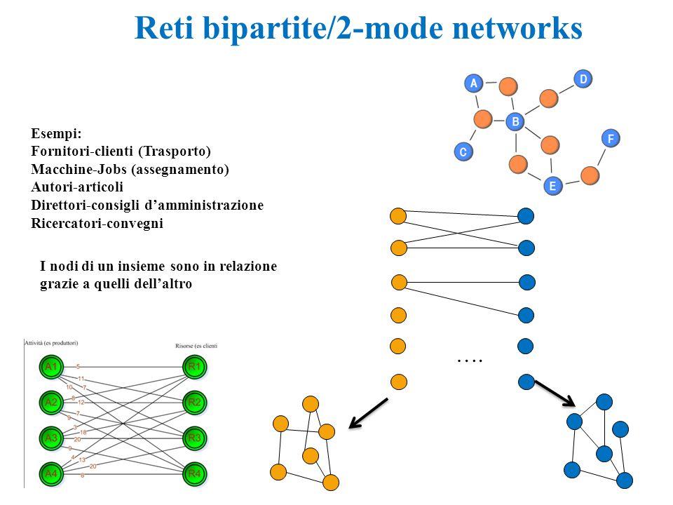 Reti bipartite/2-mode networks