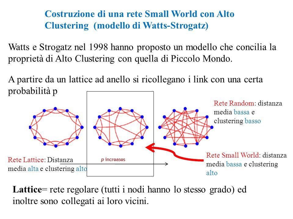 Costruzione di una rete Small World con Alto Clustering (modello di Watts-Strogatz)