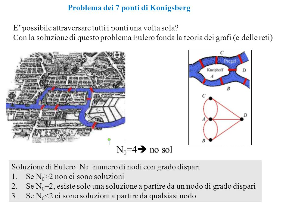 N0=4 no sol Problema dei 7 ponti di Konigsberg
