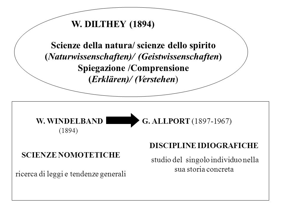 Scienze della natura/ scienze dello spirito