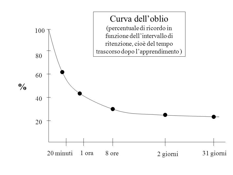 Curva dell'oblio (percentuale di ricordo in funzione dell'intervallo di ritenzione, cioè del tempo trascorso dopo l'apprendimento )