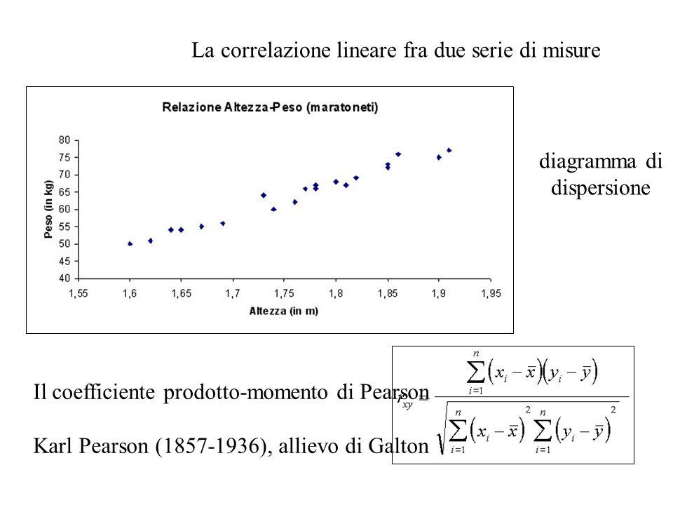 La correlazione lineare fra due serie di misure