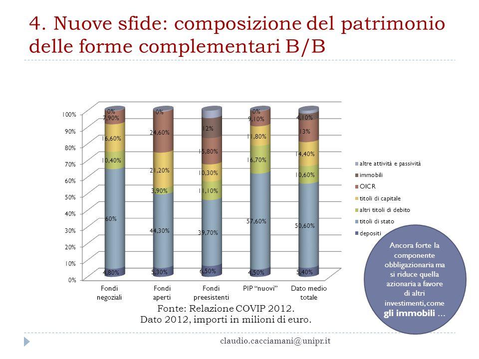 4. Nuove sfide: composizione del patrimonio delle forme complementari B/B