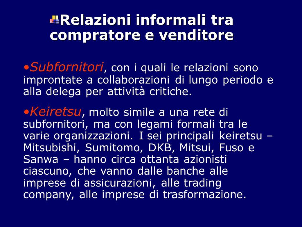 Relazioni informali tra compratore e venditore