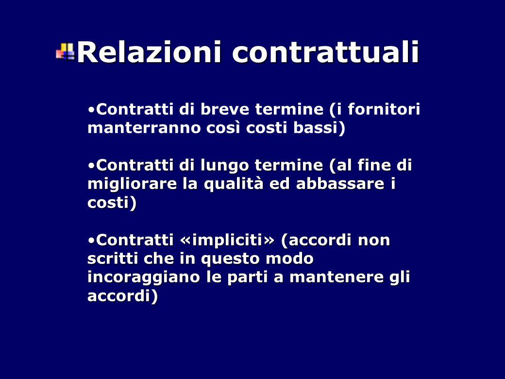 Relazioni contrattuali