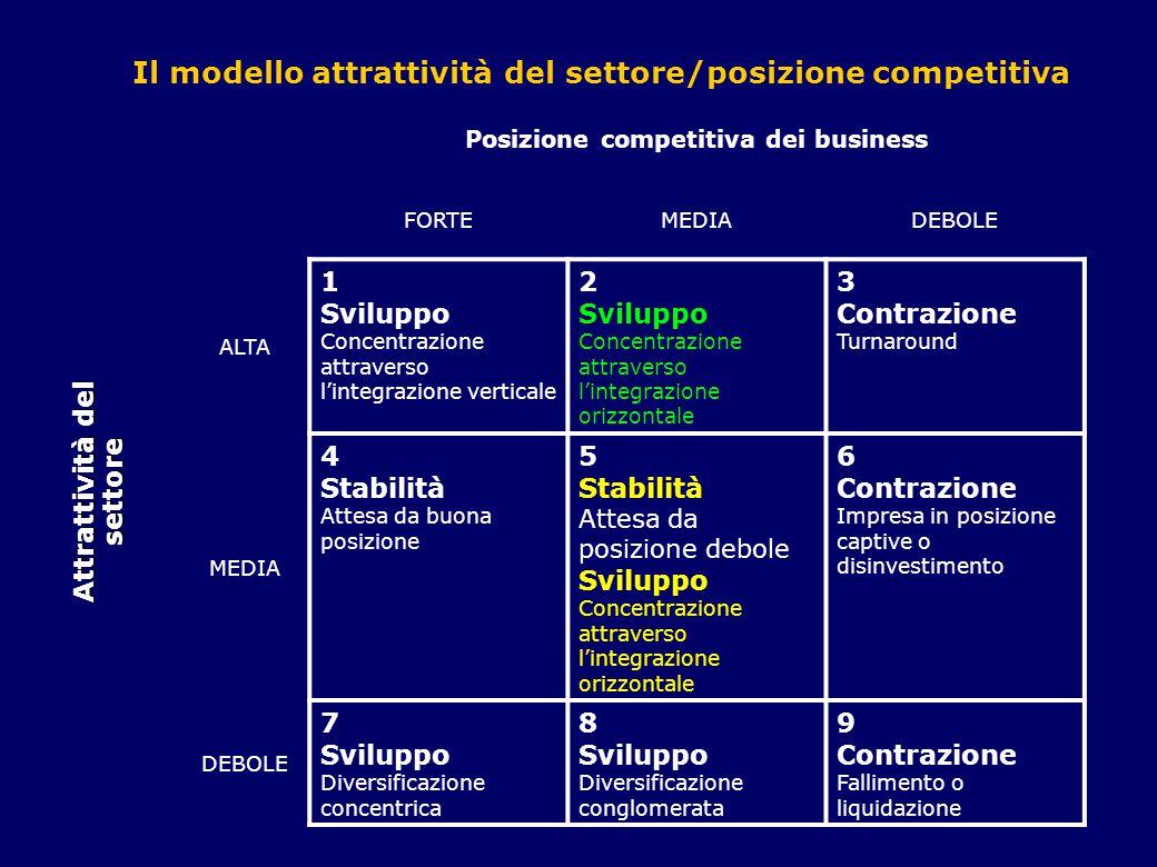 Posizione competitiva dei business Attrattività del settore