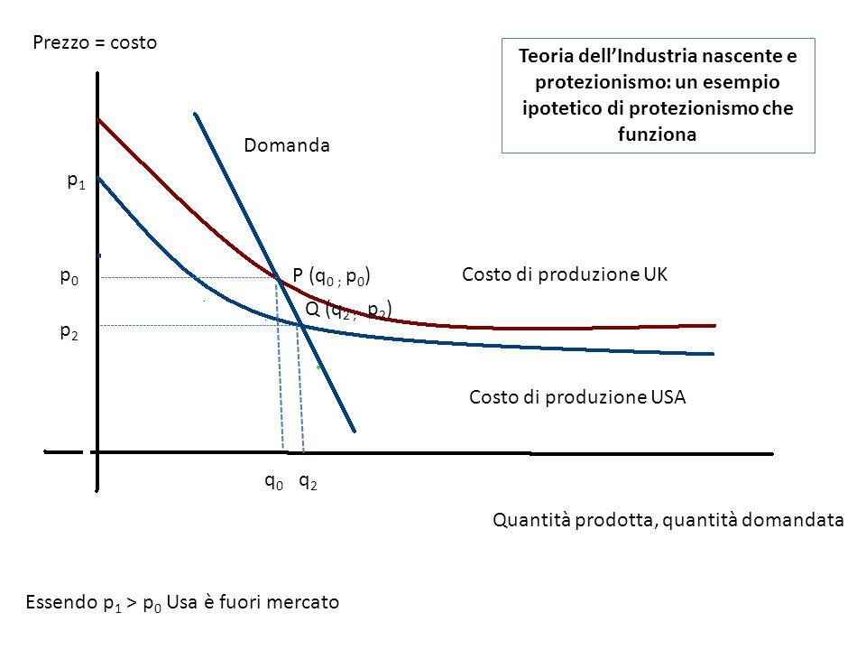 Prezzo = costo Teoria dell'Industria nascente e protezionismo: un esempio ipotetico di protezionismo che funziona.