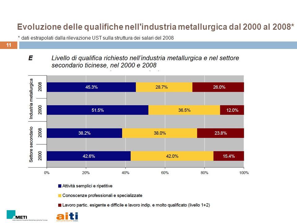 Evoluzione delle qualifiche nell industria metallurgica dal 2000 al 2008*
