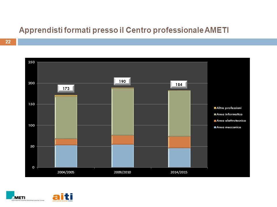 Apprendisti formati presso il Centro professionale AMETI