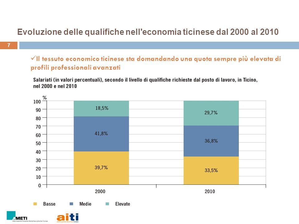 Evoluzione delle qualifiche nell economia ticinese dal 2000 al 2010