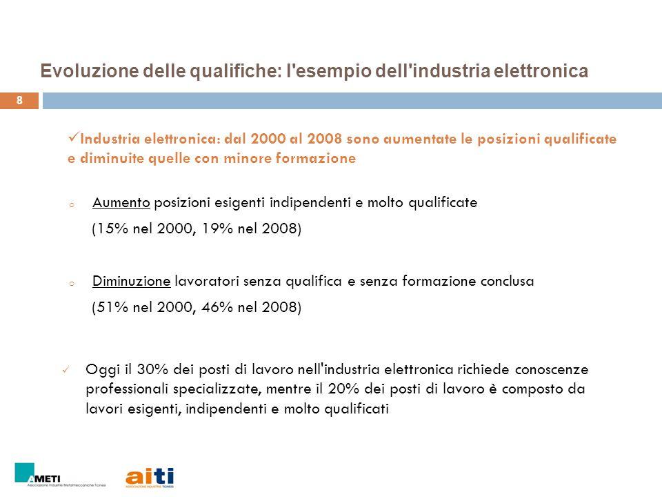 Evoluzione delle qualifiche: l esempio dell industria elettronica