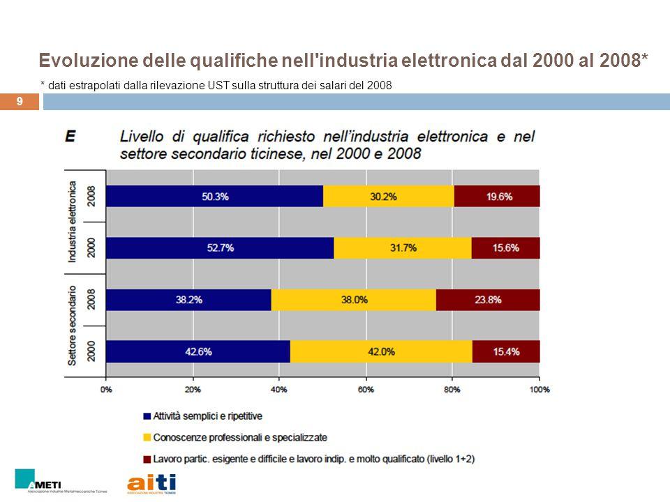 Evoluzione delle qualifiche nell industria elettronica dal 2000 al 2008*