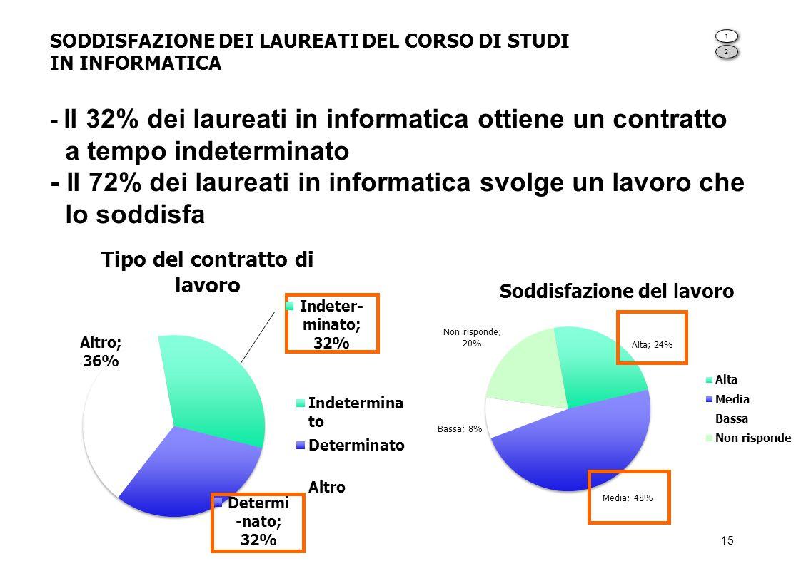 SODDISFAZIONE DEI LAUREATI DEL CORSO DI STUDI IN INFORMATICA - Il 32% dei laureati in informatica ottiene un contratto a tempo indeterminato - Il 72% dei laureati in informatica svolge un lavoro che lo soddisfa