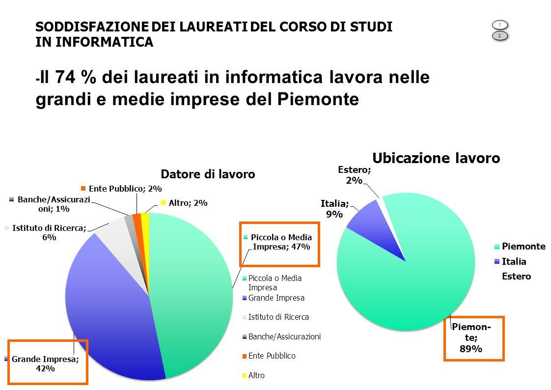 SODDISFAZIONE DEI LAUREATI DEL CORSO DI STUDI IN INFORMATICA -Il 74 % dei laureati in informatica lavora nelle grandi e medie imprese del Piemonte
