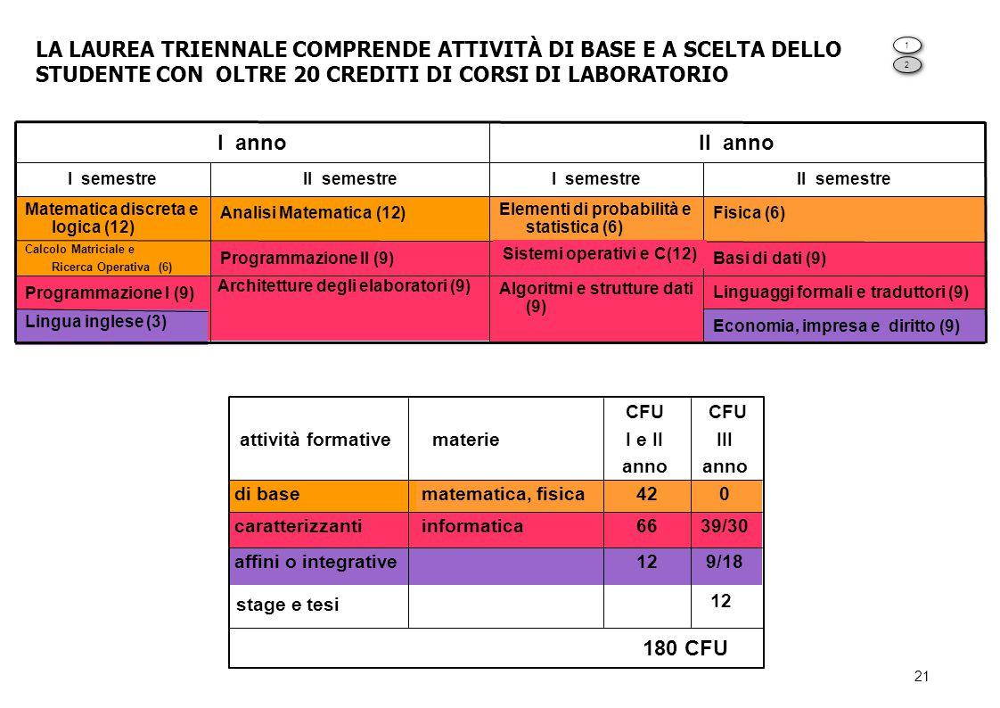 LA LAUREA TRIENNALE COMPRENDE ATTIVITÀ DI BASE E A SCELTA DELLO STUDENTE CON OLTRE 20 CREDITI DI CORSI DI LABORATORIO
