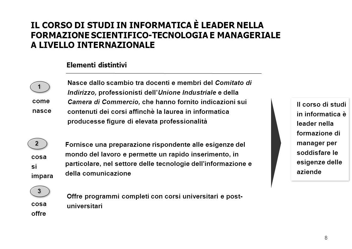 IL CORSO DI STUDI IN INFORMATICA È LEADER NELLA FORMAZIONE SCIENTIFICO-TECNOLOGIA E MANAGERIALE A LIVELLO INTERNAZIONALE