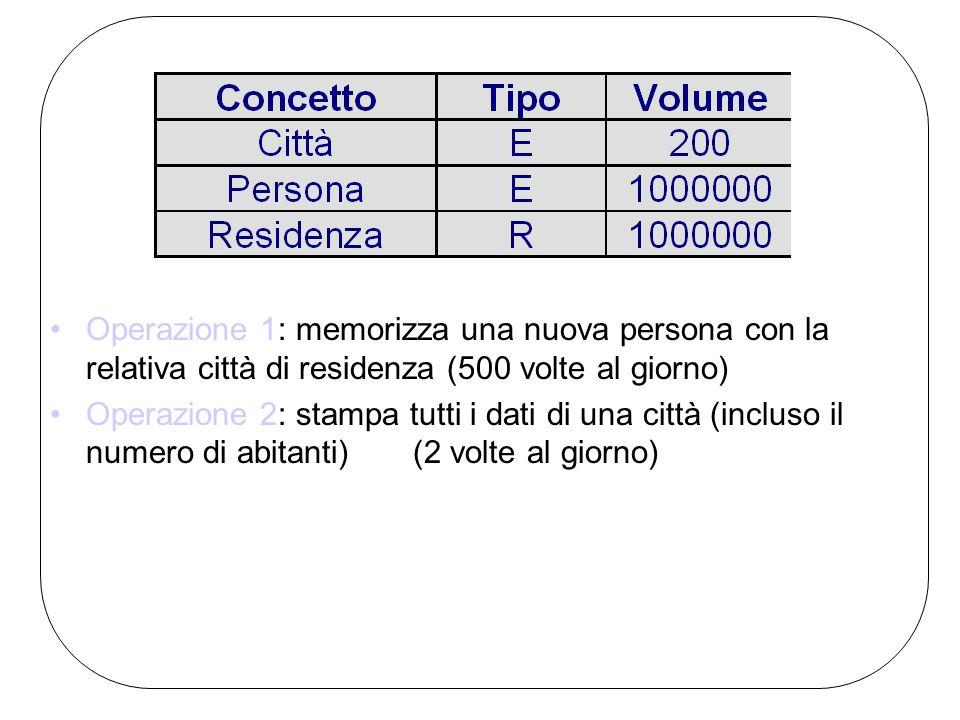 Operazione 1: memorizza una nuova persona con la relativa città di residenza (500 volte al giorno)