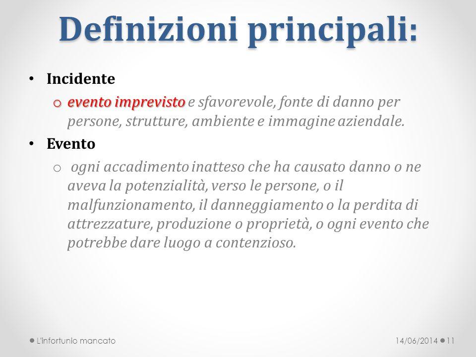 Definizioni principali: