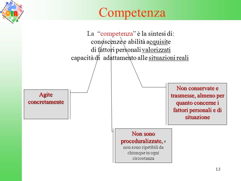Competenza La competenza è la sintesi di: