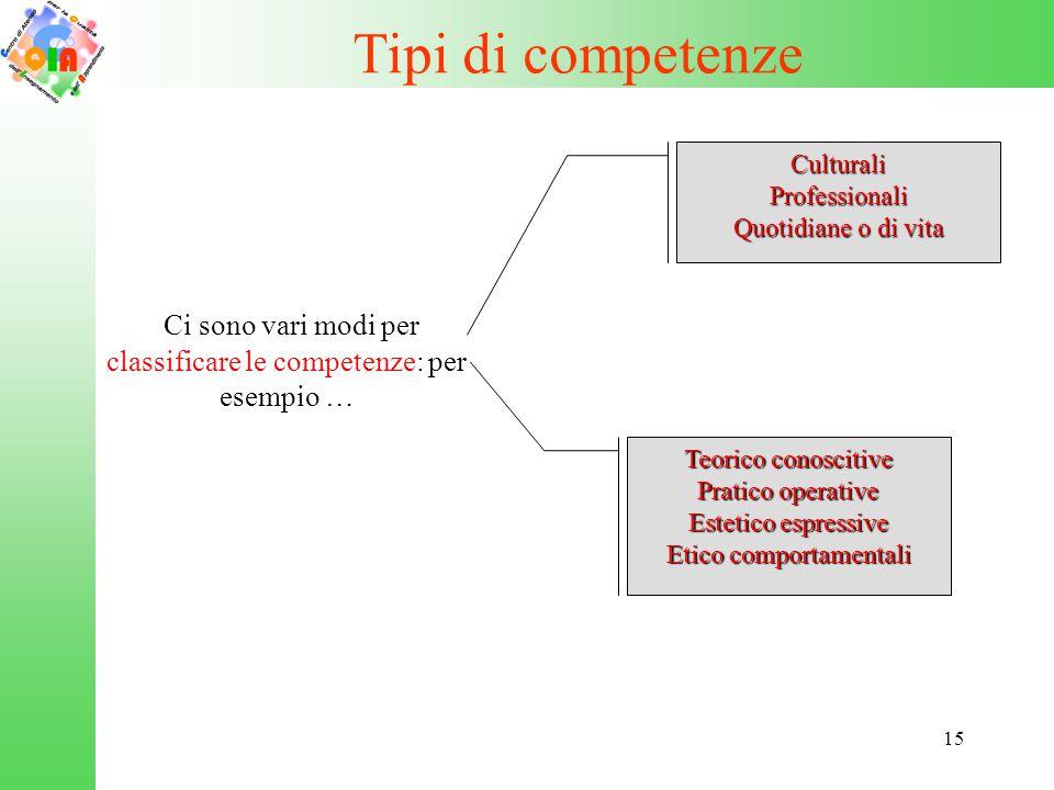 Ci sono vari modi per classificare le competenze: per esempio …