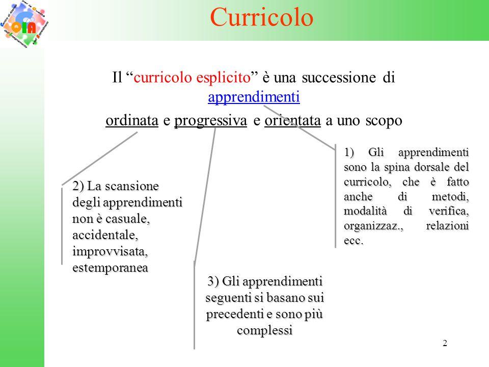 Curricolo Il curricolo esplicito è una successione di apprendimenti
