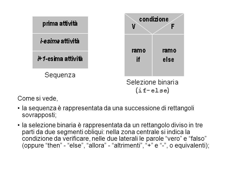 Come si vede, la sequenza è rappresentata da una successione di rettangoli sovrapposti;