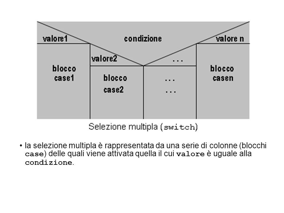 la selezione multipla è rappresentata da una serie di colonne (blocchi case) delle quali viene attivata quella il cui valore è uguale alla condizione.