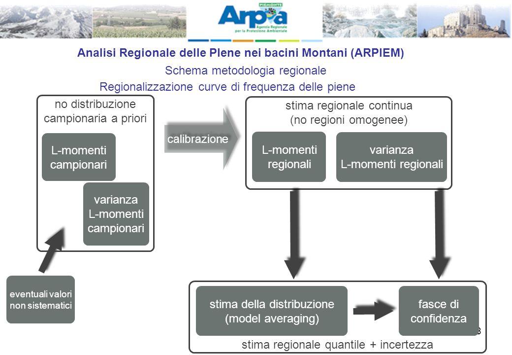 Analisi Regionale delle PIene nei bacini Montani (ARPIEM)
