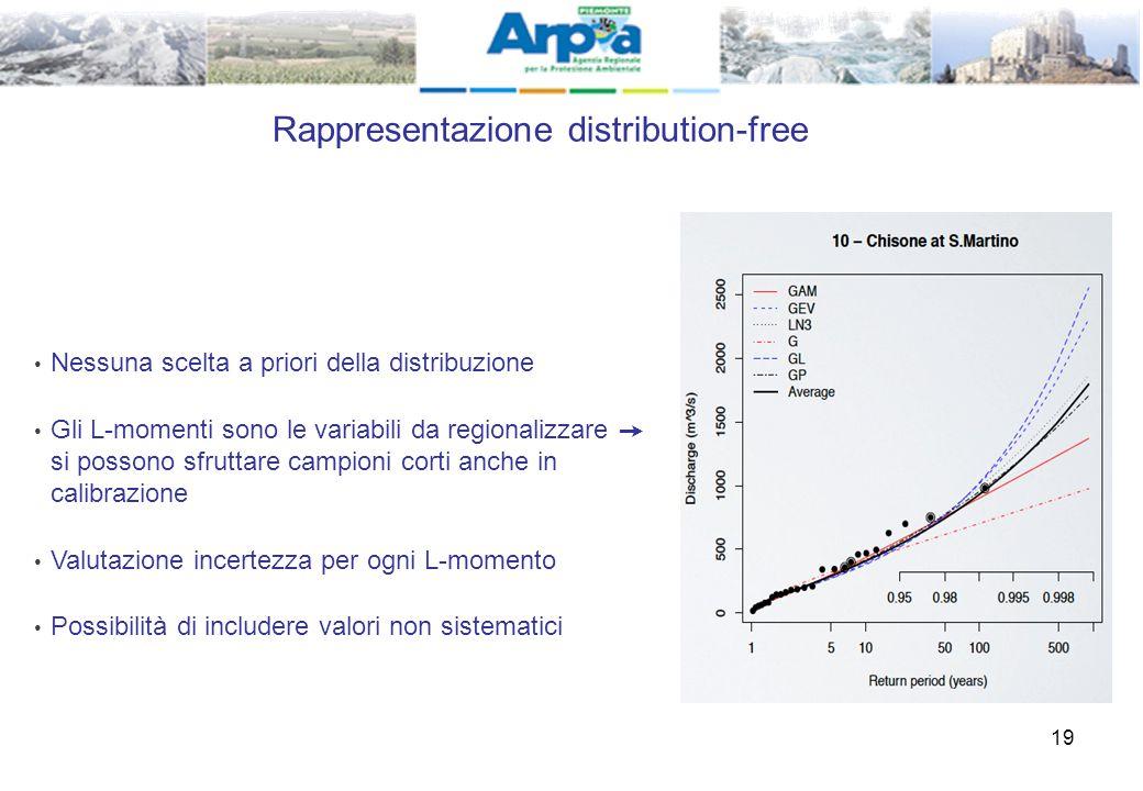 Rappresentazione distribution-free