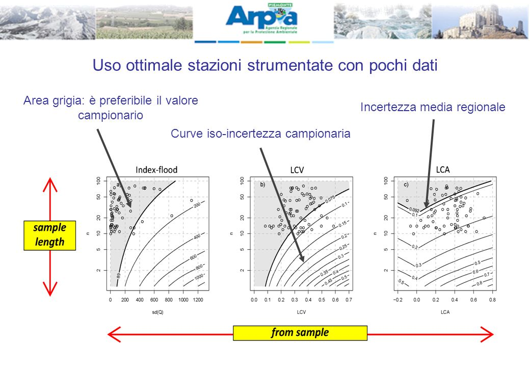 Uso ottimale stazioni strumentate con pochi dati