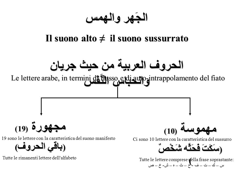 الحروف العربية من حيث جريان وانحباس النَّفَس