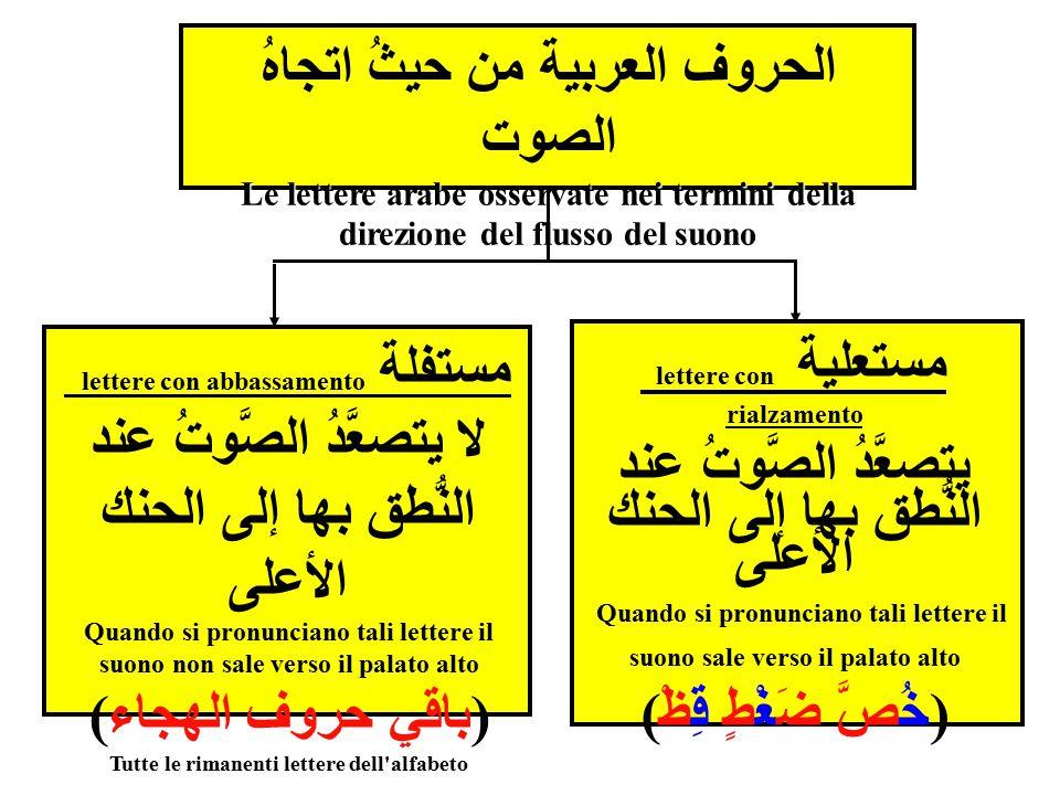 الحروف العربية من حيثُ اتجاهُ الصوت