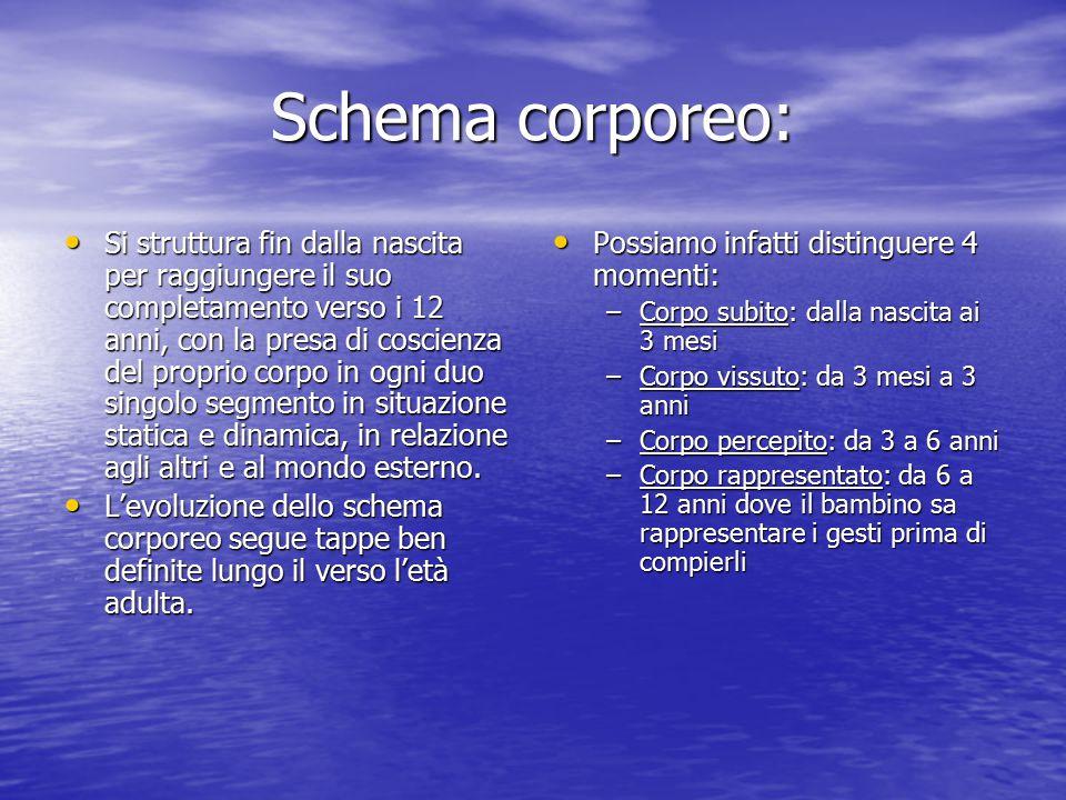 Schema corporeo: