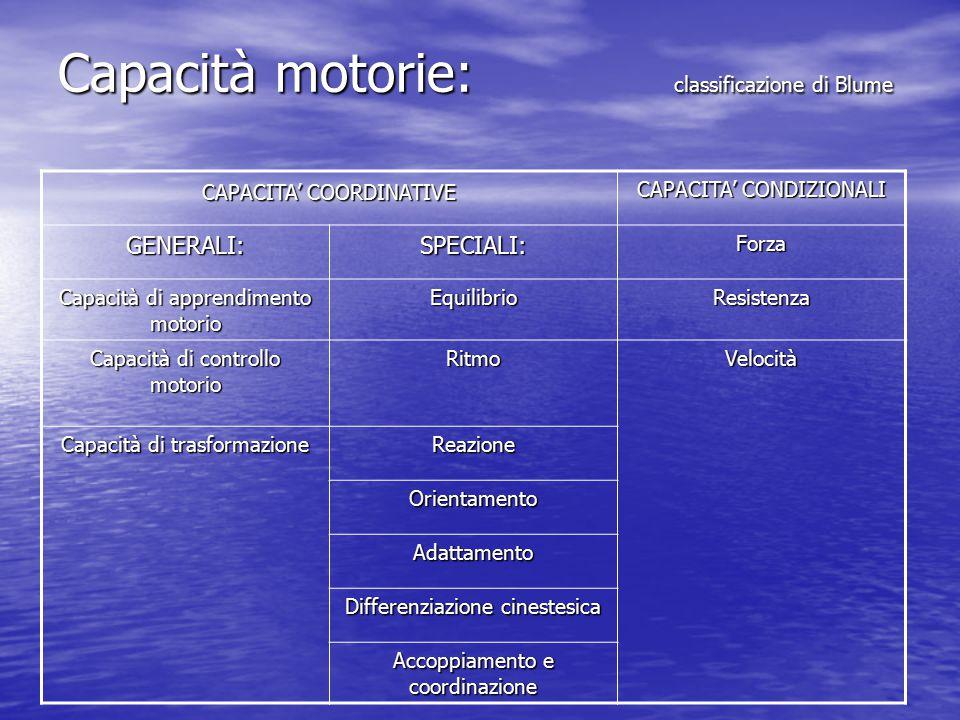 Capacità motorie: classificazione di Blume