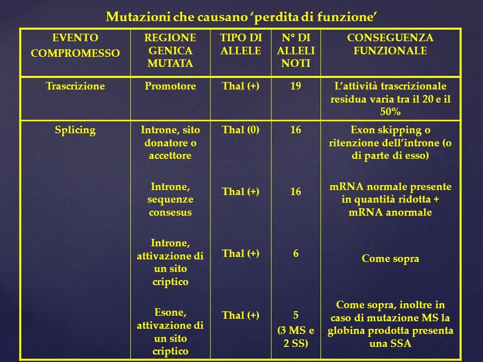Mutazioni che causano 'perdita di funzione'