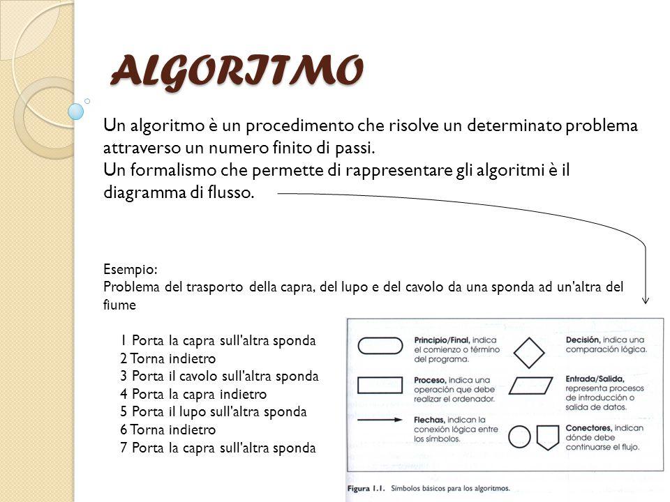 ALGORITMO Un algoritmo è un procedimento che risolve un determinato problema attraverso un numero finito di passi.